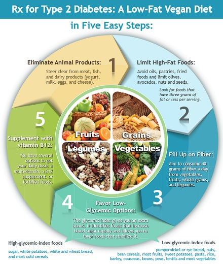 Cómo hacer desaparecer la Diabetes tipo 2